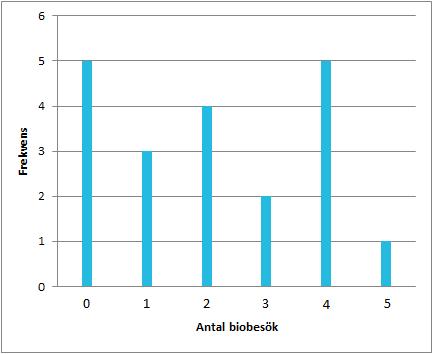 الجداول و الرسوم البيانية العام الدراسي 7 الإحصاء Matteboken